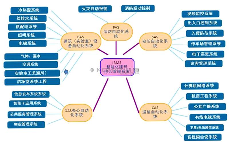 实验室建设智能化系统